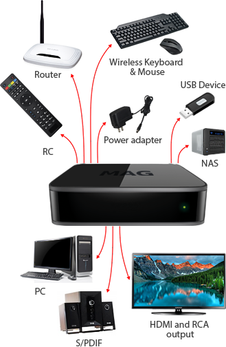 MAG410 UHD Set-top Box for AndroidTM