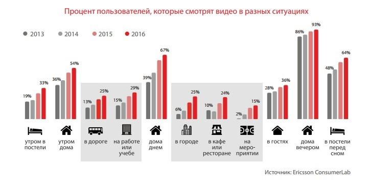 процент пользователей, которые смотрят видео в различных ситуациях