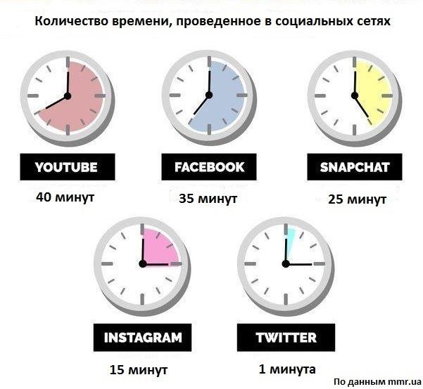количество времени проведенного в социальных сетях
